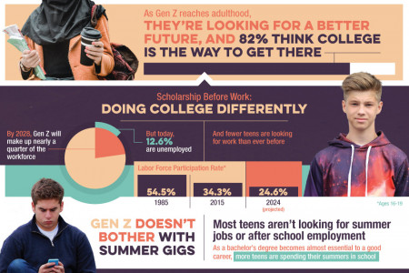 The Gen Z Way To Do College Infographic