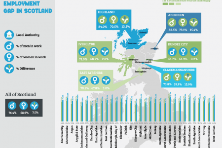 The Gender Employment Gap in Scotland  Infographic