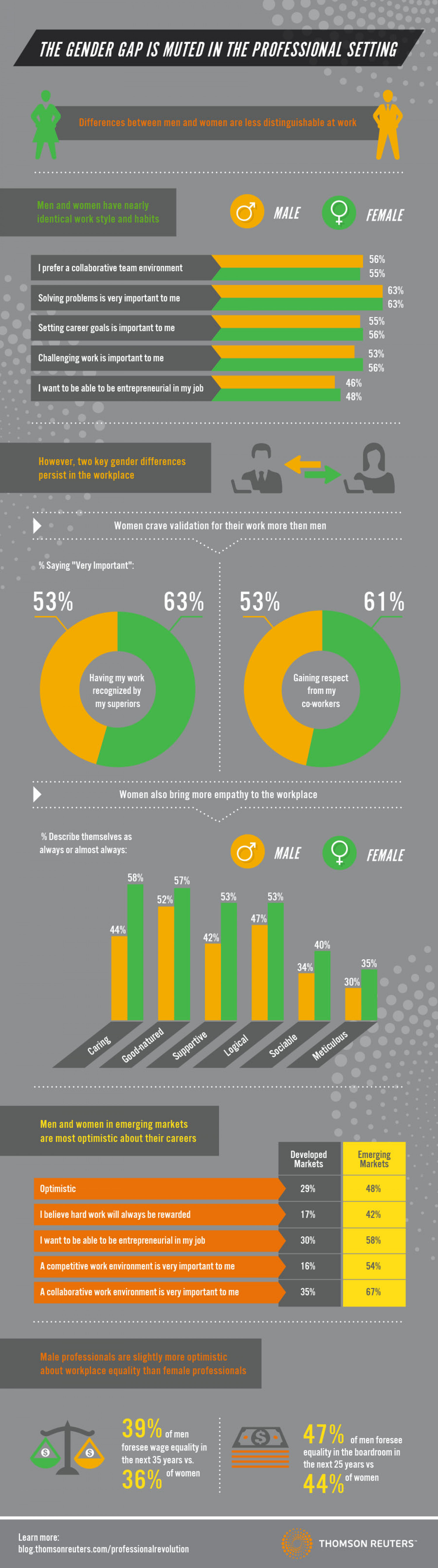The Gender Gap is Muted in the Professional Setting Infographic