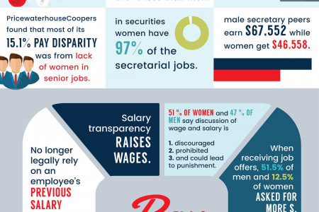 The Gender Wage Gap – By the Numbers Infographic