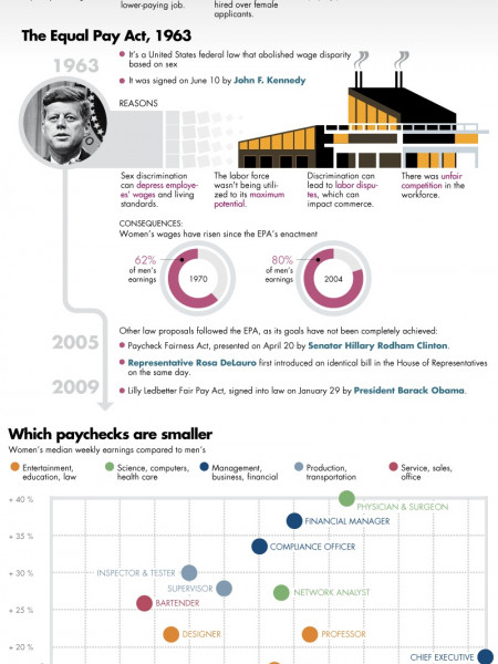 The Gender Wage Gap: A Historical Perspective  Infographic