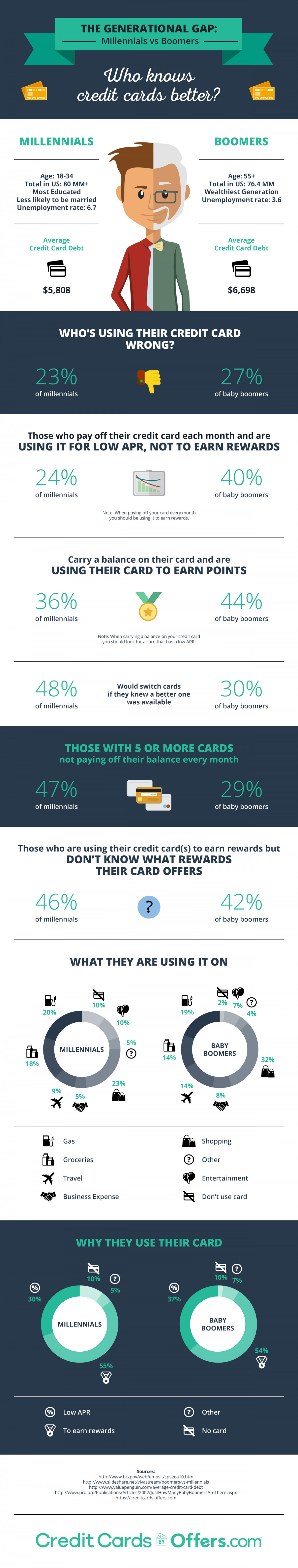 The Generational Gap: Millennials vs Boomers. Who knows  credit cards better? Infographic