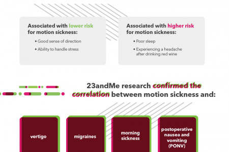 The Genetics of Motion Sickness Infographic