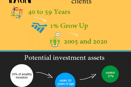 The Gen-Savvy Financial Advisor Infographic