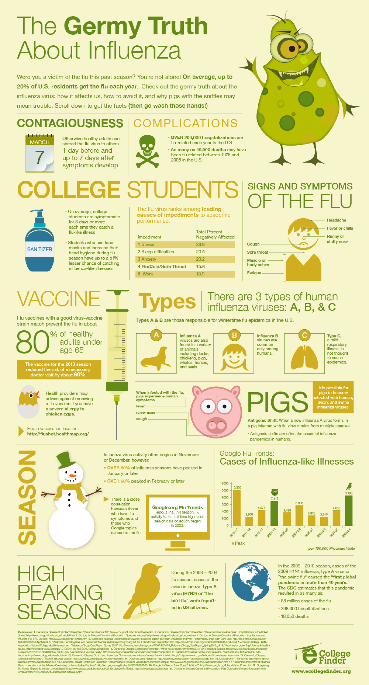 The Germy Truth About Influenza Infographic