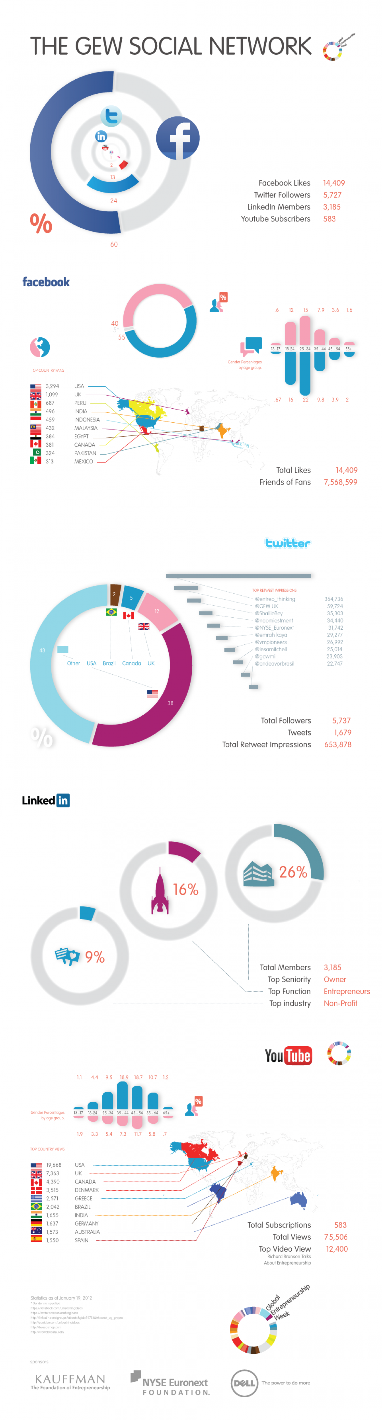 The GEW Social Network Infographic