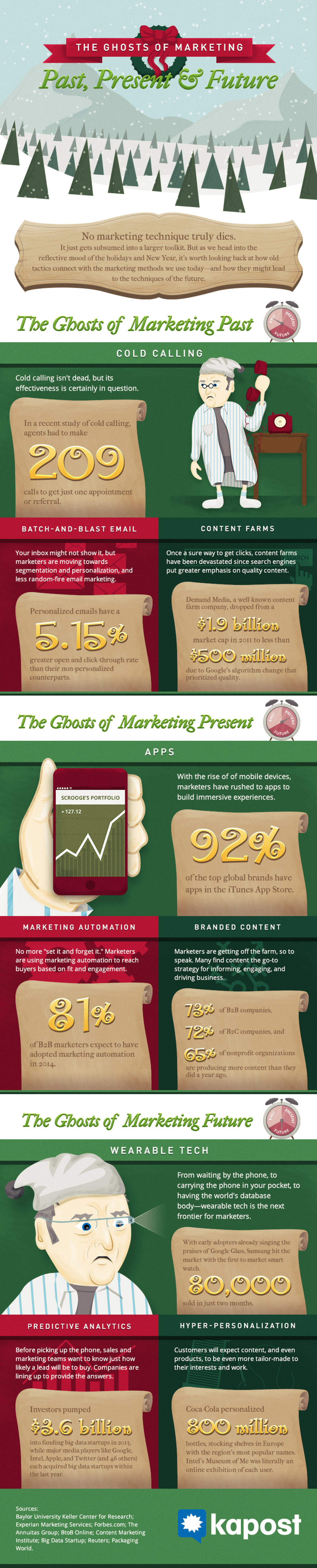 The Ghosts of Marketing Past, Present & Future Infographic