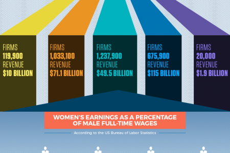 The Glass Ceiling Frustrating Women & Minorities in Business Today Infographic