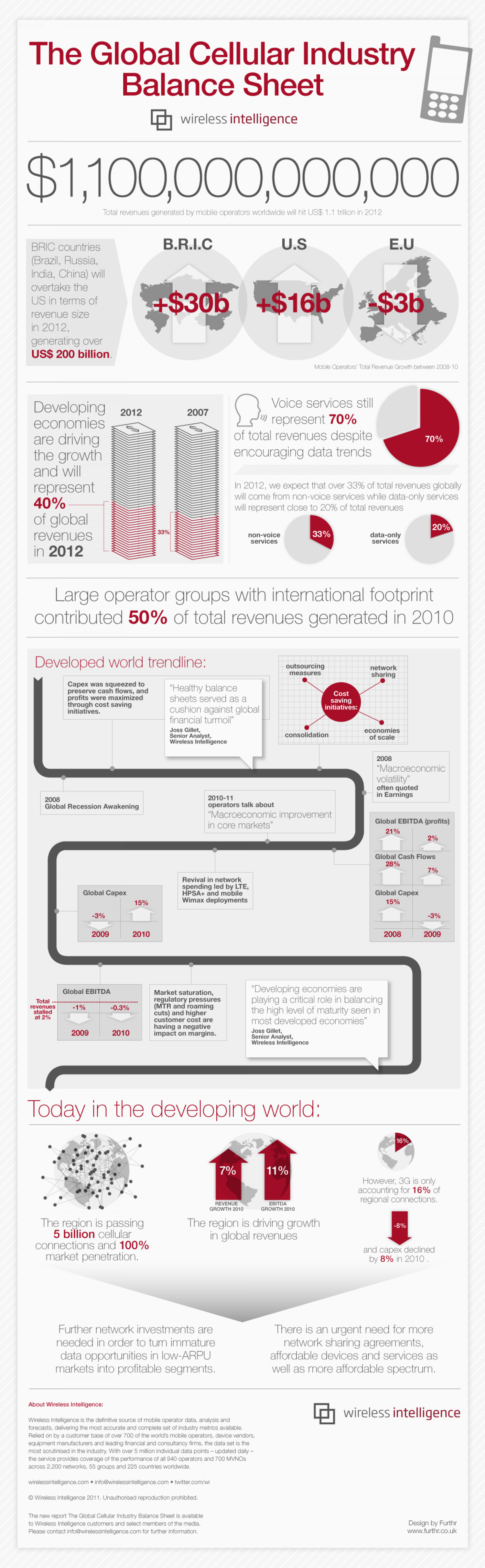 The Global Cellular Industry Balance Sheet Infographic