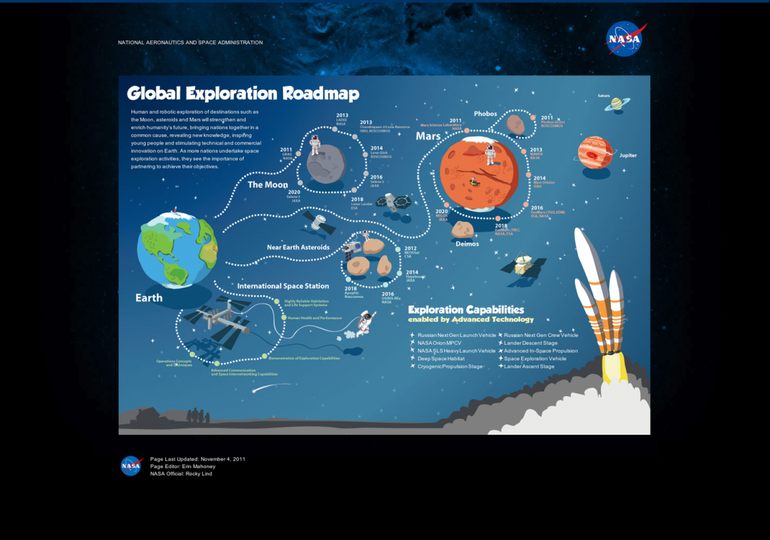 The Global Exploration Roadmap Infographic