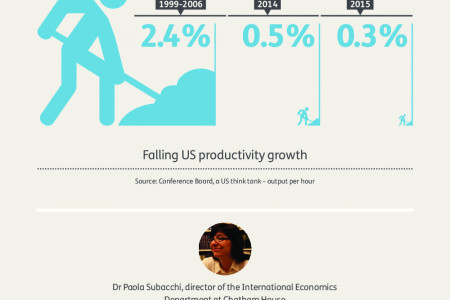 The global financial trends affecting your business Infographic