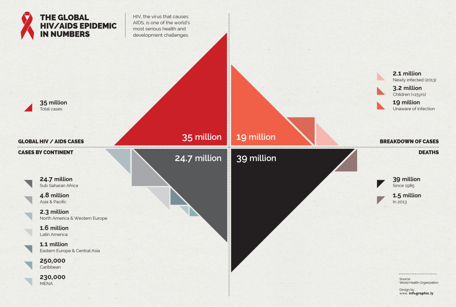 The Global HIV/AIDS Epidemic in Numbers Infographic