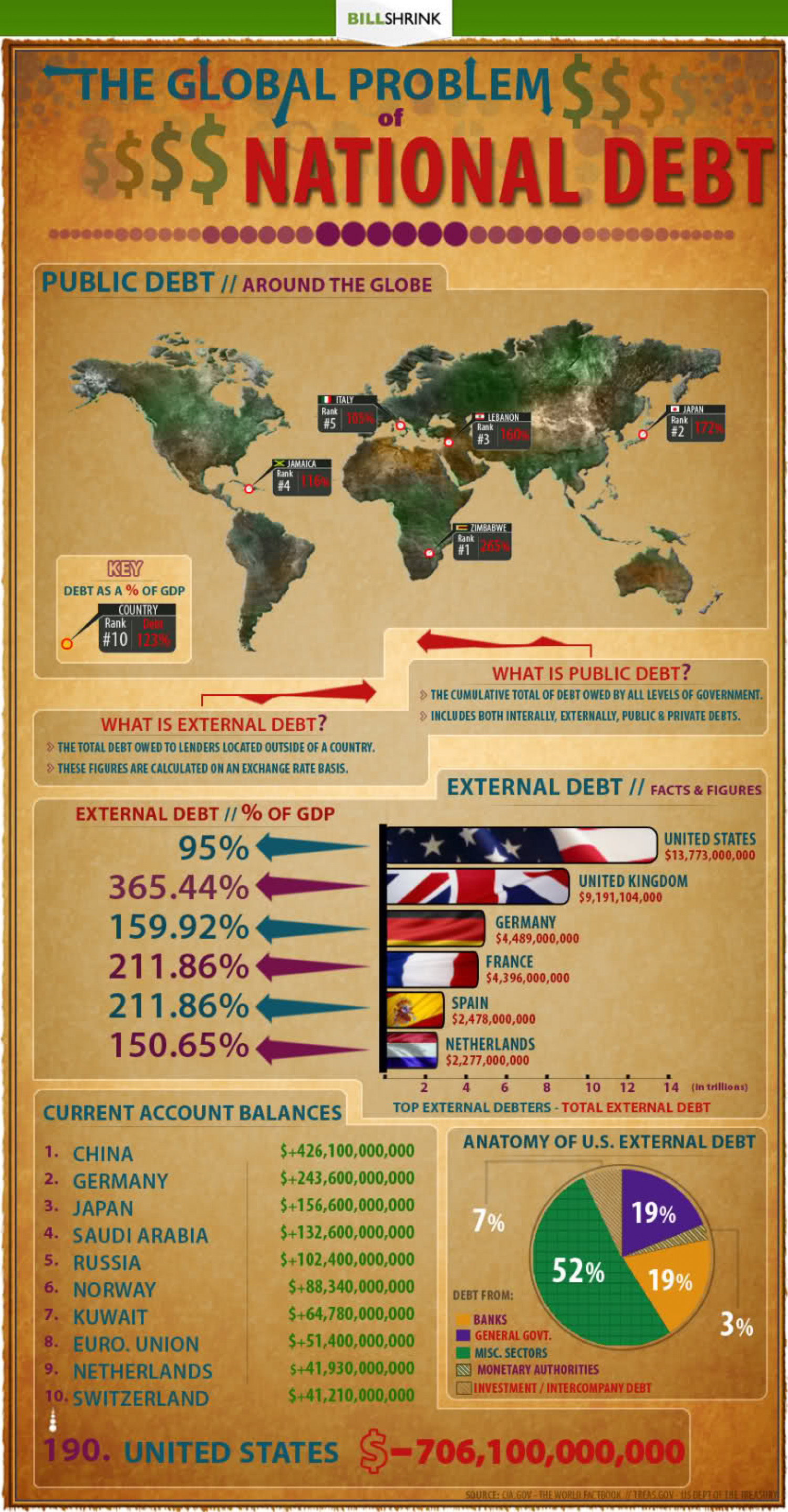 The Global Problem of National Debt Infographic