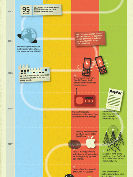 The Global Rise of Mobile Payments Infographic