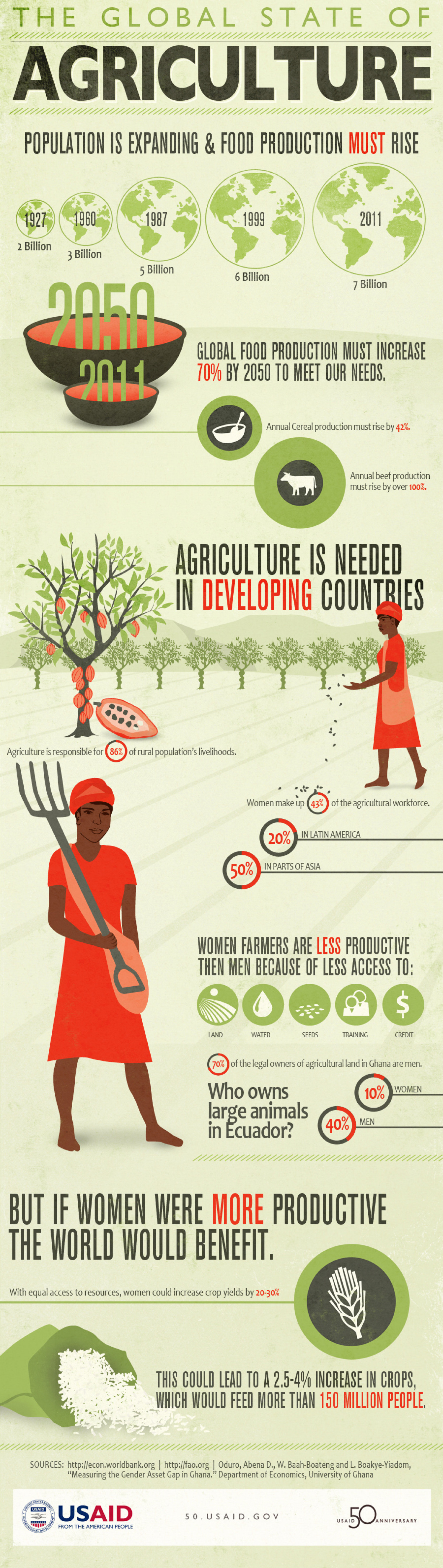 The Global State of Agriculture Infographic