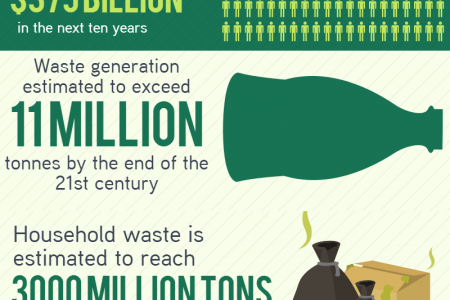 The Global Waste Emergency Infographic