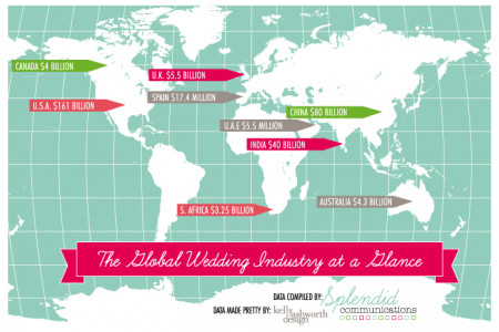 The Global Wedding Industry at a Glance Infographic