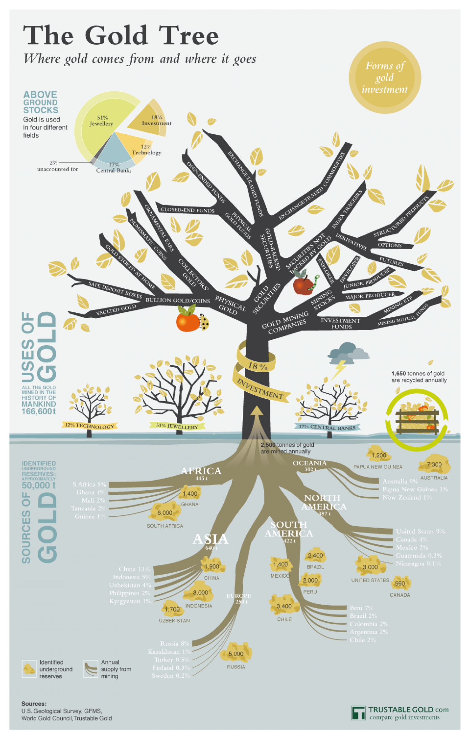 The Gold Tree Forms Of Gold Investment Uses And Sources