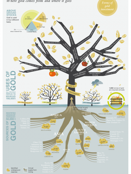 The Gold Tree - Forms of gold investment, uses and sources of gold Infographic