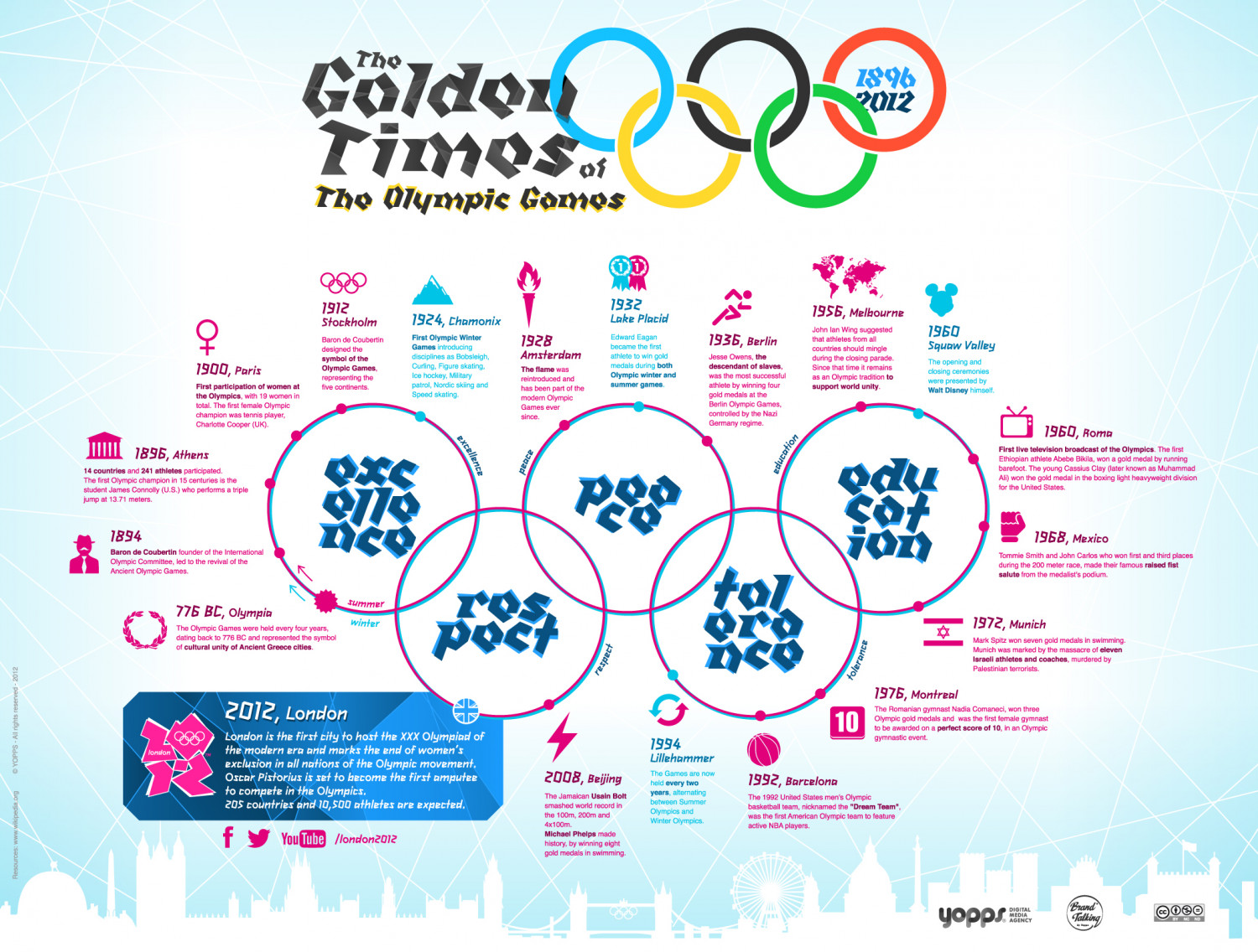 The Golden Times of the Olympic Games Infographic