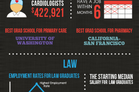 The Good & The Bad in Grad Infographic