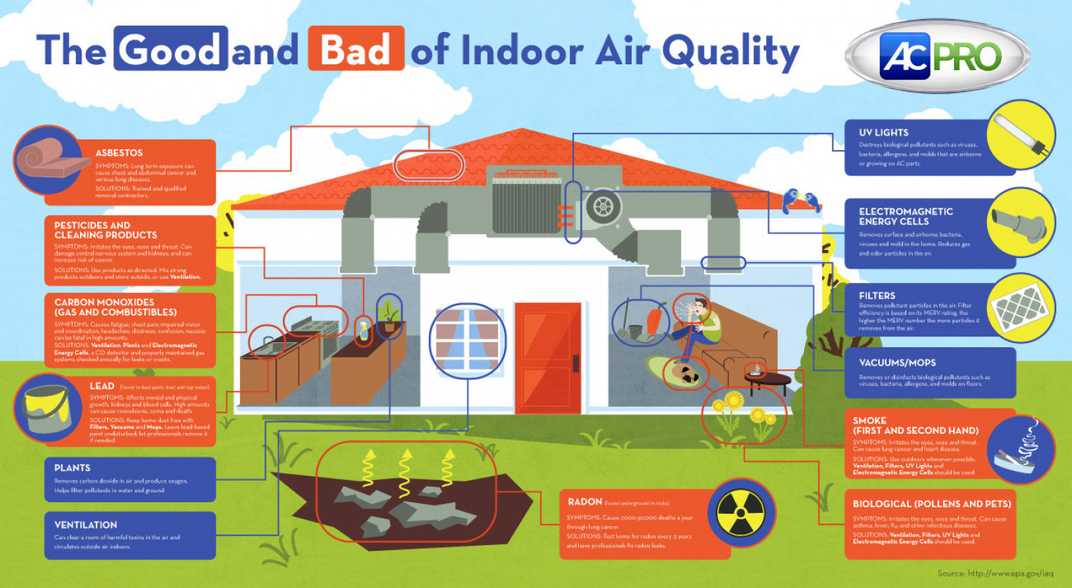 indoor air pollution conclusion Home indoor air pollution introduction for health professionals home learn about the signs and symptoms of indoor air pollution and remedial actions that can.