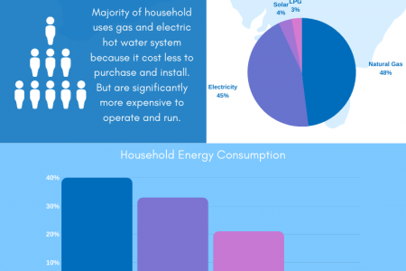 The Good and the Bad of Storage Type Hot Water vs Instantaneous Units Infographic