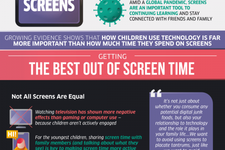The Good, Bad, & Necessary of Screen Time Infographic