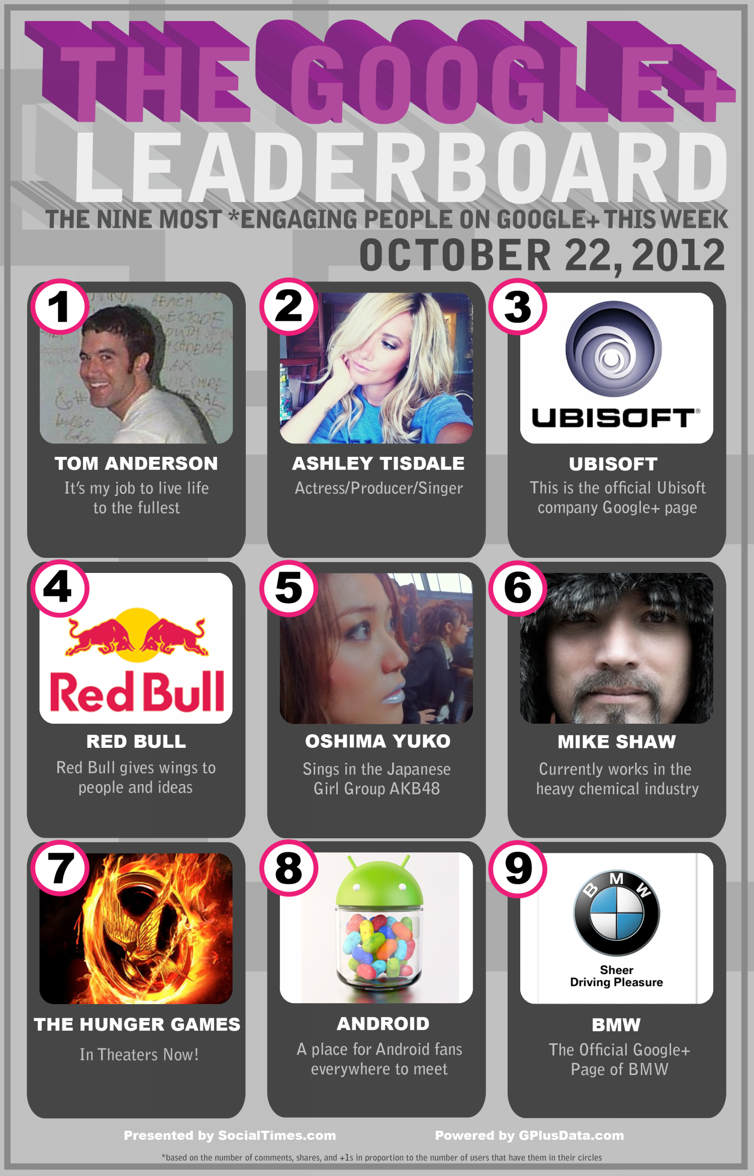 The GooglePlus Leaderboard Infographic