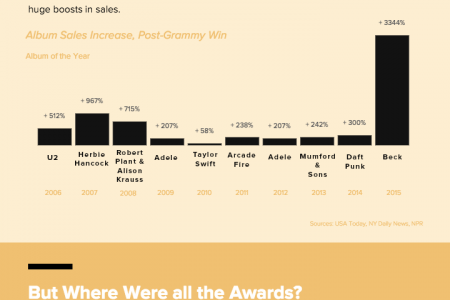 The Grammys - Not As Seen On TV Infographic