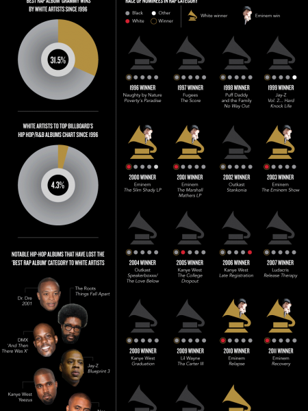 The Grammys Really Love White Rappers Infographic