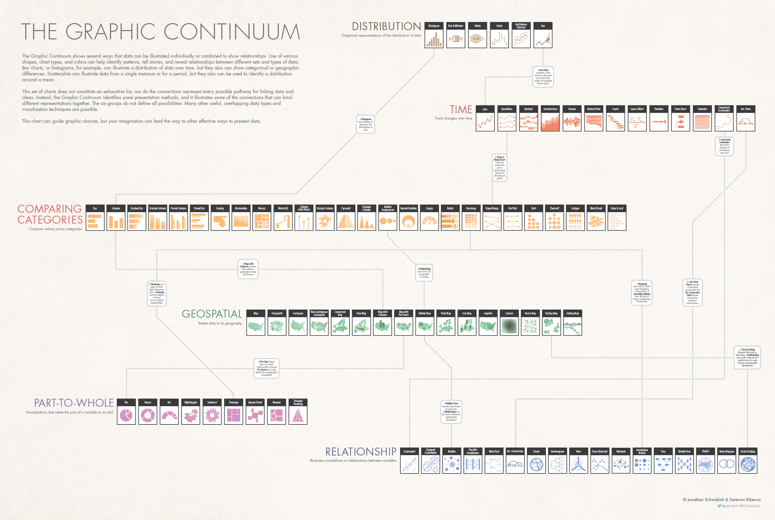 Data visualisation - the graphic continuum