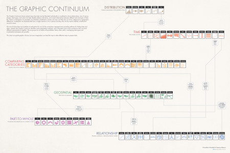 The Graphic Continuum Infographic