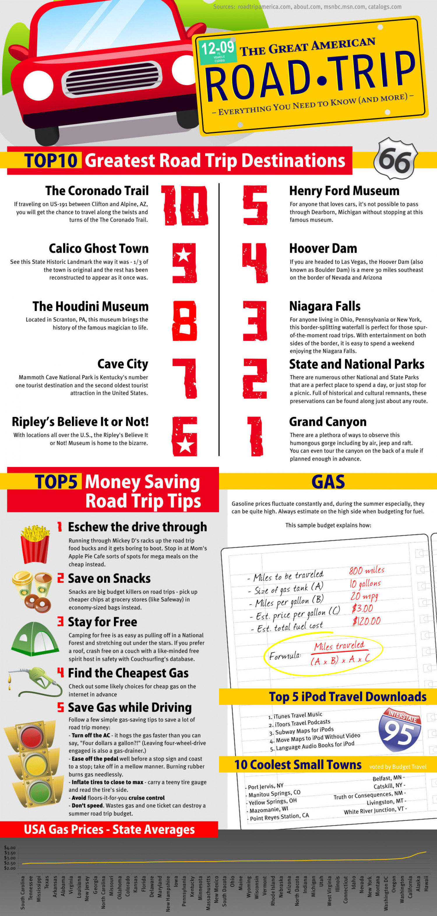 The Great American Road Trip Infographic