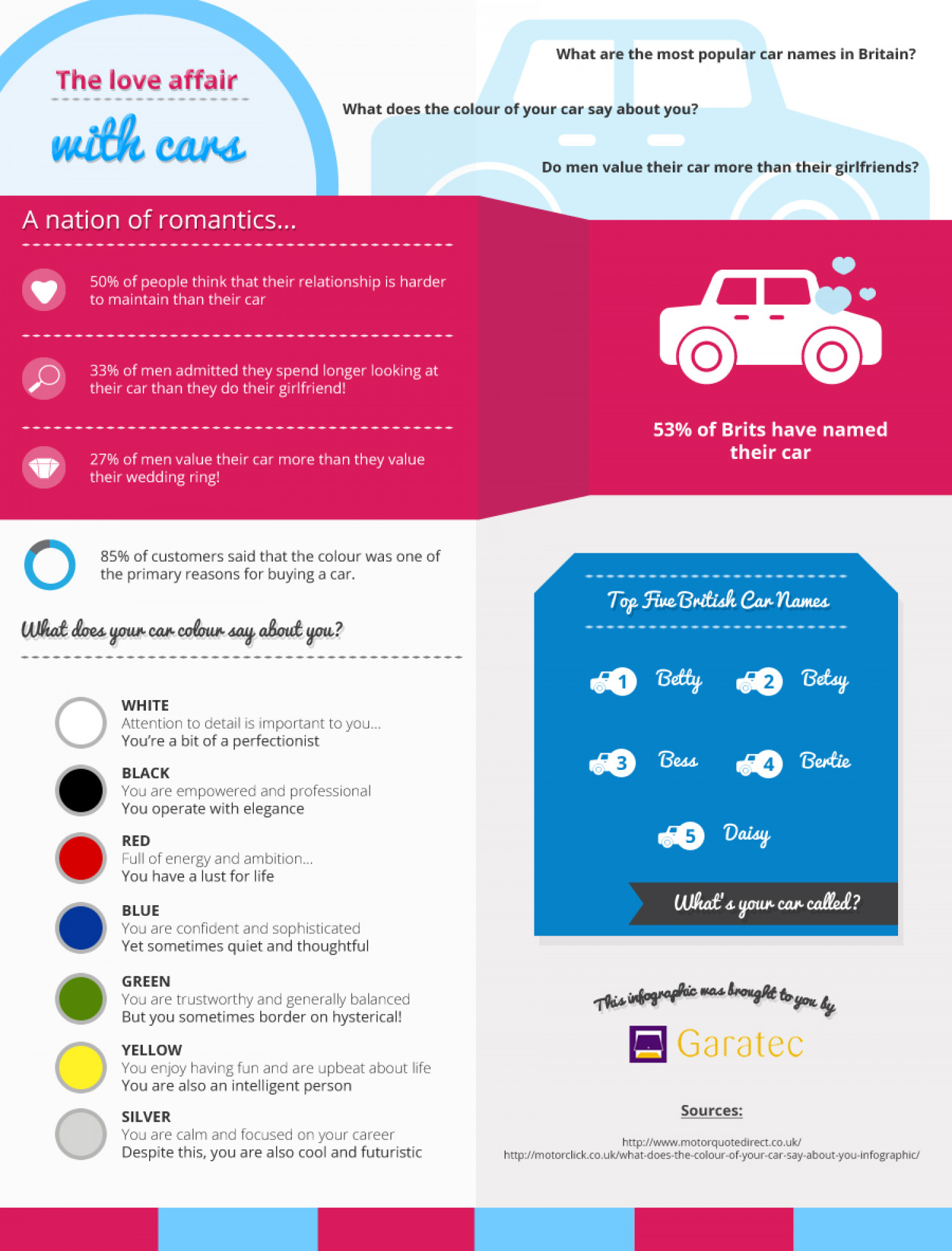The Great British Love Affair With Cars Infographic