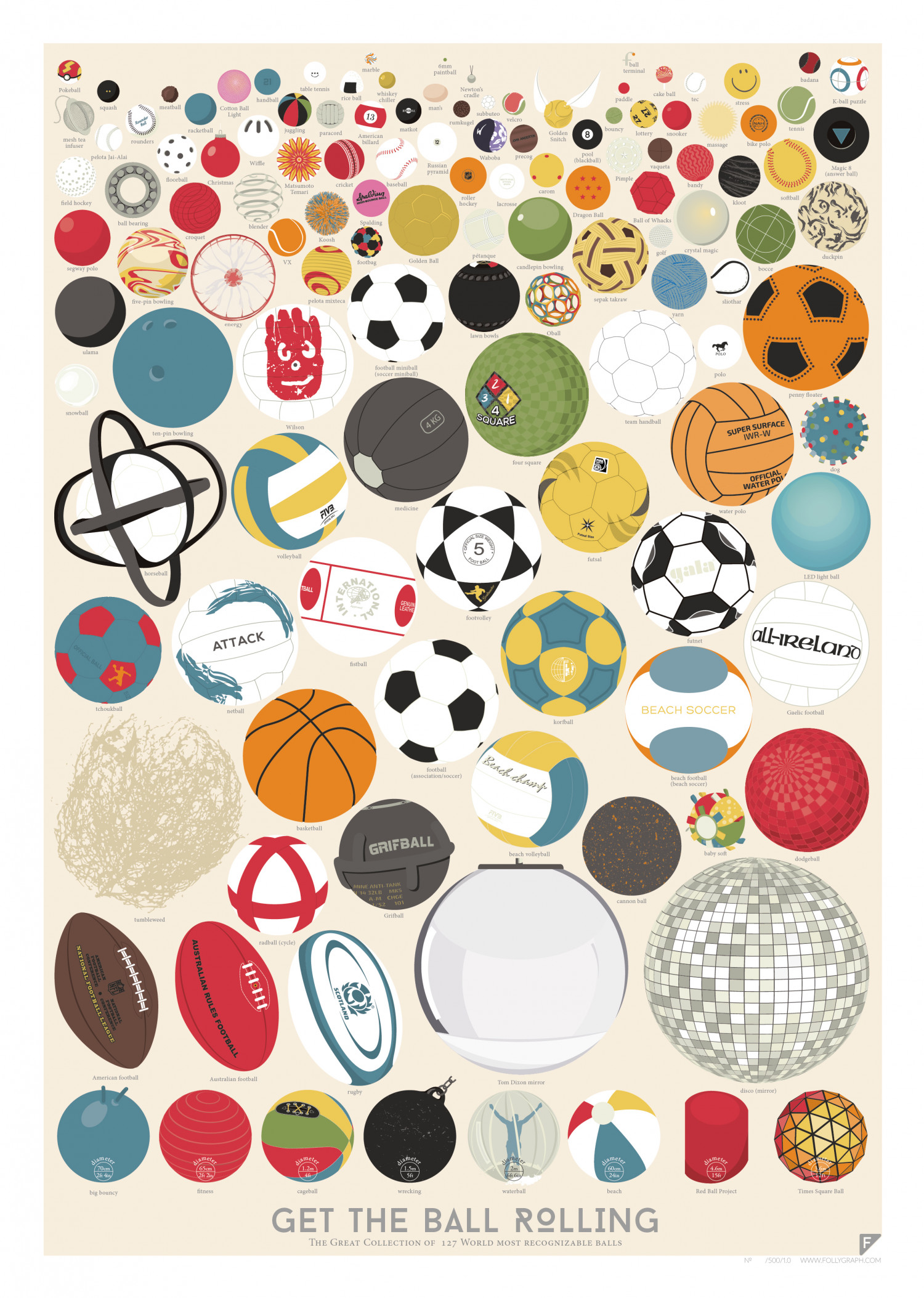 The Great Collection of 127 World's most recognizable balls Infographic