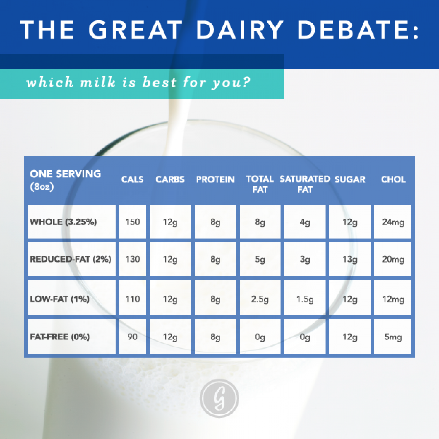 The Great Dairy Debate: Which Milk Is Best For You? Infographic