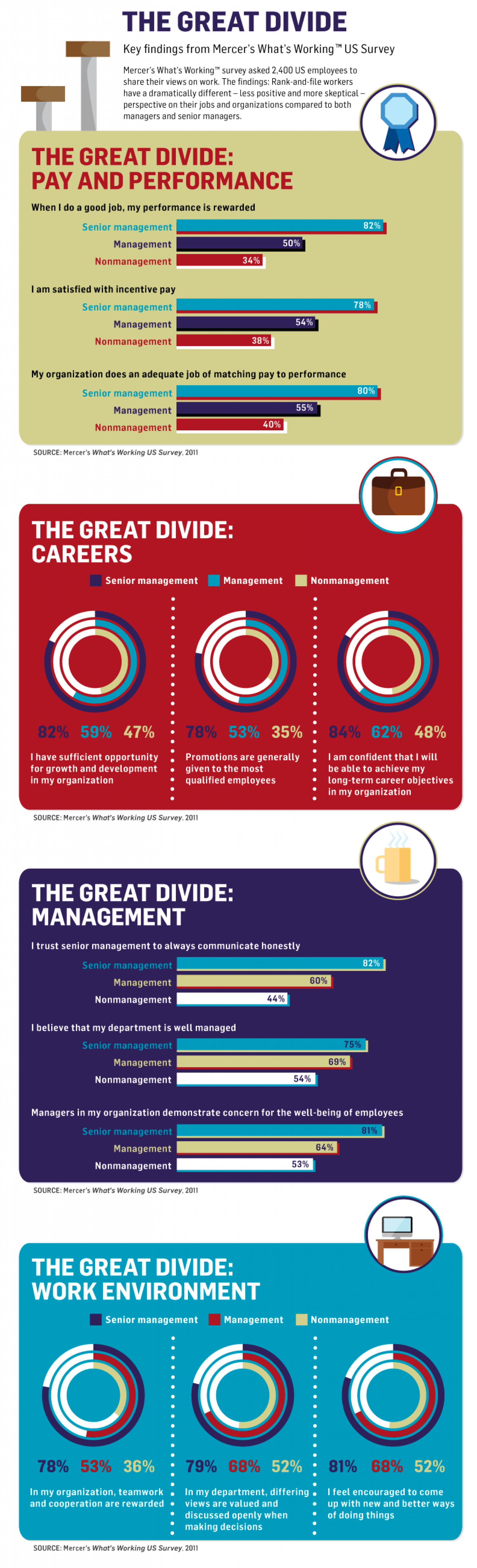 The Great Divide Infographic