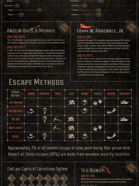 The Great Escapes  Infographic