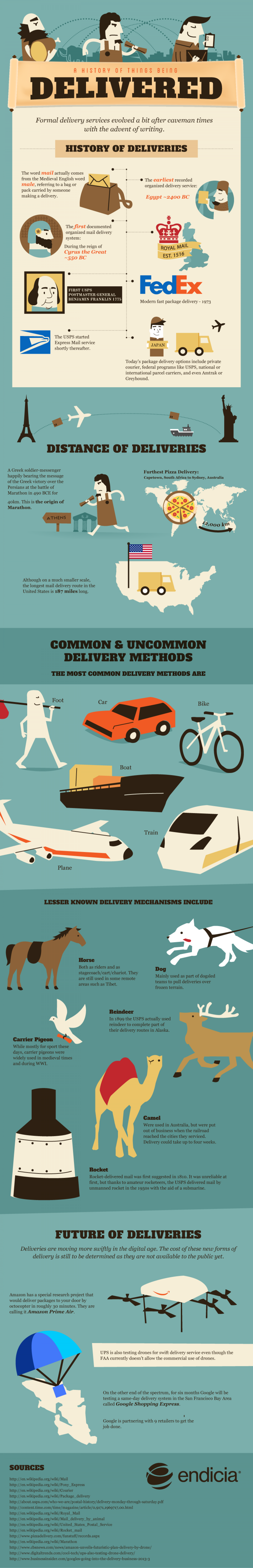 The Great Evolution of Deliveries Infographic