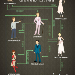the great gatsby character map. Black Bedroom Furniture Sets. Home Design Ideas