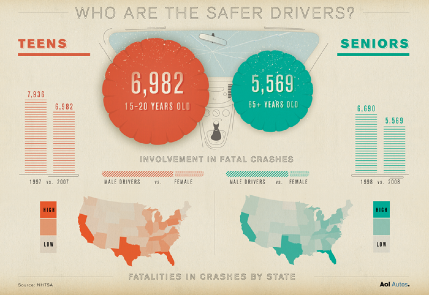 The Great Safe Driver Debate Infographic