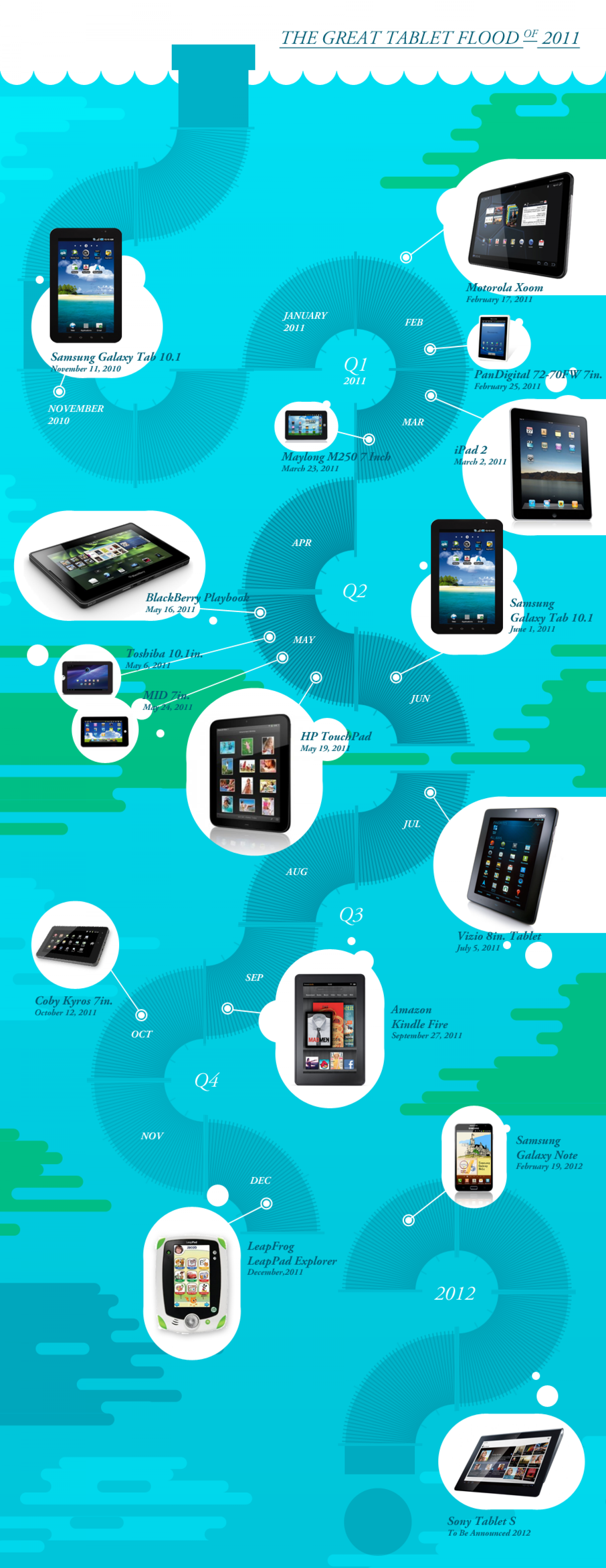 The Great Tablet Flood Infographic