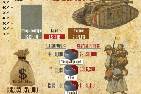 The Great War Casualties Infographic