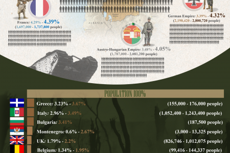 The Great War  Infographic