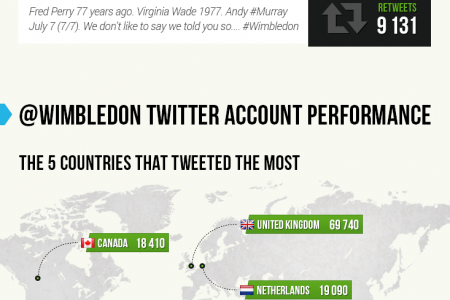 The Greatest Moments from Wimbledon on Twitter Infographic