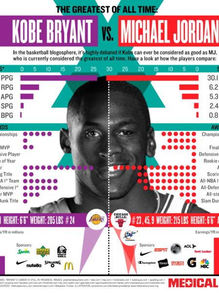 The Greatest of All Time: Kobe Bryant vs. Michael Jordan Infographic