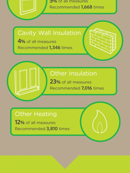 The Green Deal: Is it Working? Infographic
