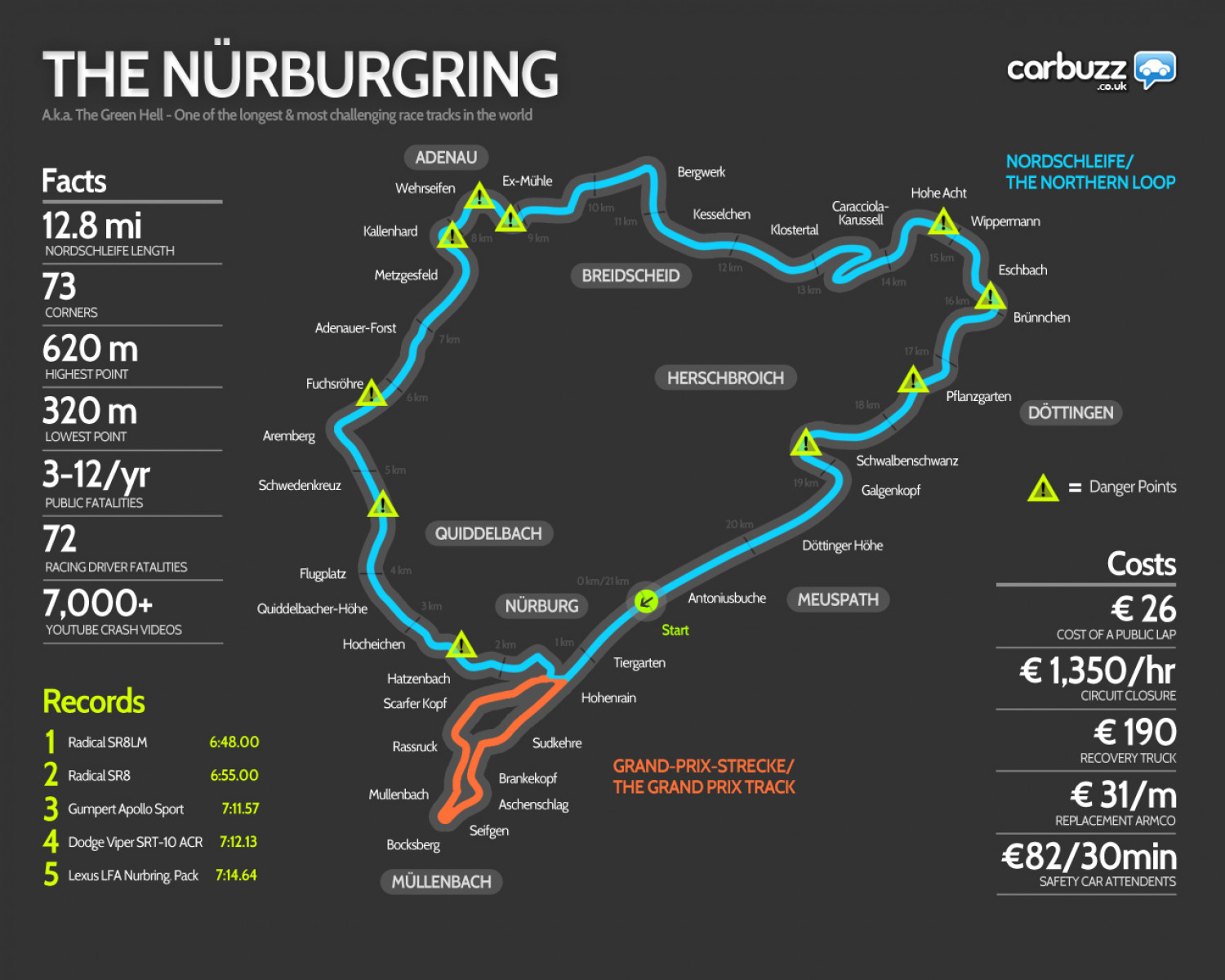 'The Green Hell' - Nurburgring Racetrack Infographic