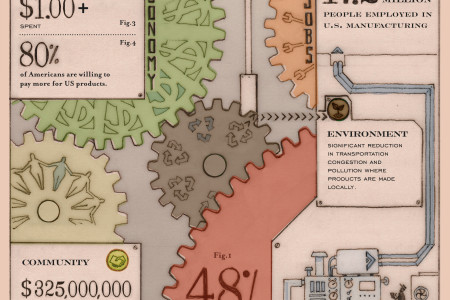 The Groundswell of Small Manufacturing Infographic
